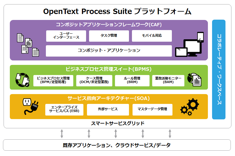 opentext process suite 日商エレクトロニクス