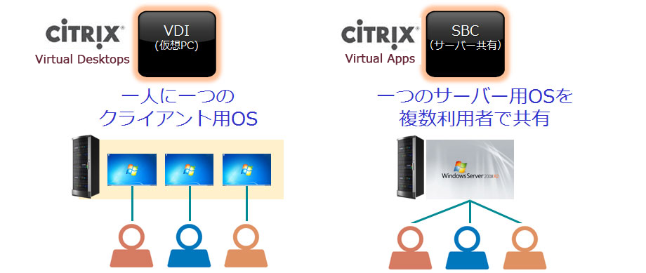 Citrix Virtual Apps および Citrix Virtual Desktops | Citrixなら日商