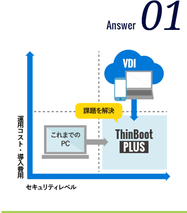 ThinBoot PLUS